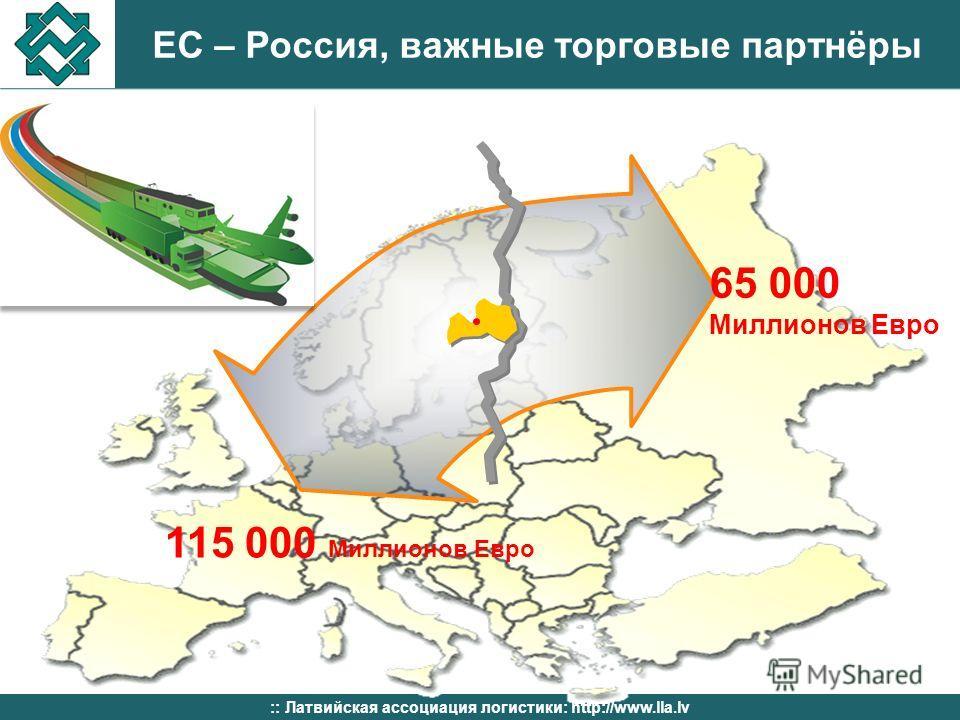 ЕС – Россия, важные торговые партнёры :: Латвийская ассоциация логистики: http://www.lla.lv 115 000 Миллионов Евро 65 000 Миллионов Евро