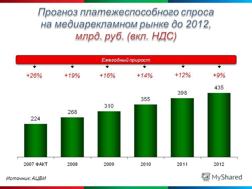 +16%+26%+19%+14% +12% Ежегодный прирост +9%+9% Источник: АЦВИ