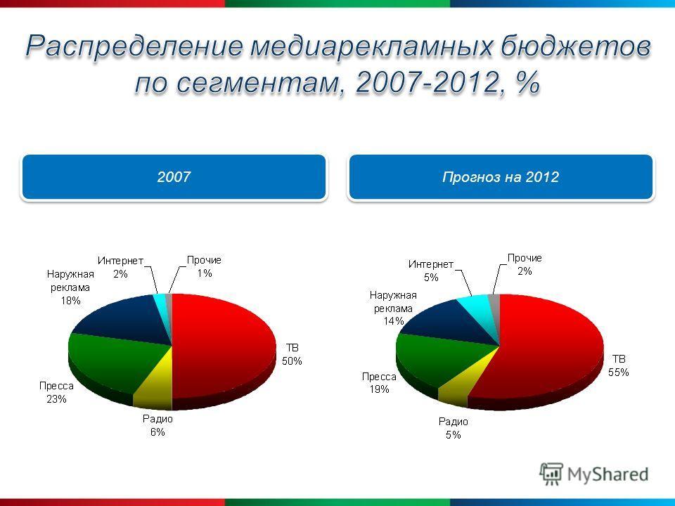 2007 Прогноз на 2012