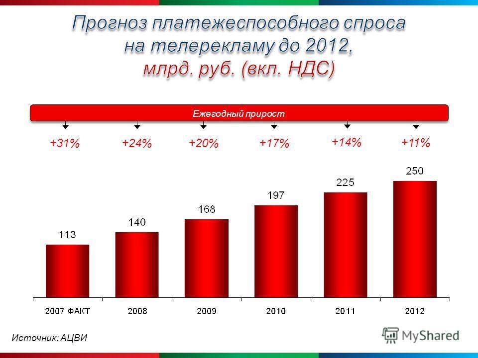 +20%+31%+24%+17% +14% Ежегодный прирост +11% Источник: АЦВИ