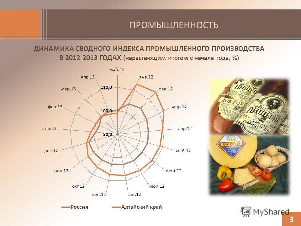 ПРОМЫШЛЕННОСТЬ ДИНАМИКА СВОДНОГО ИНДЕКСА ПРОМЫШЛЕННОГО ПРОИЗВОДСТВА В 2012-2013 ГОДАХ (нарастающим итогом с начала года, %) 3