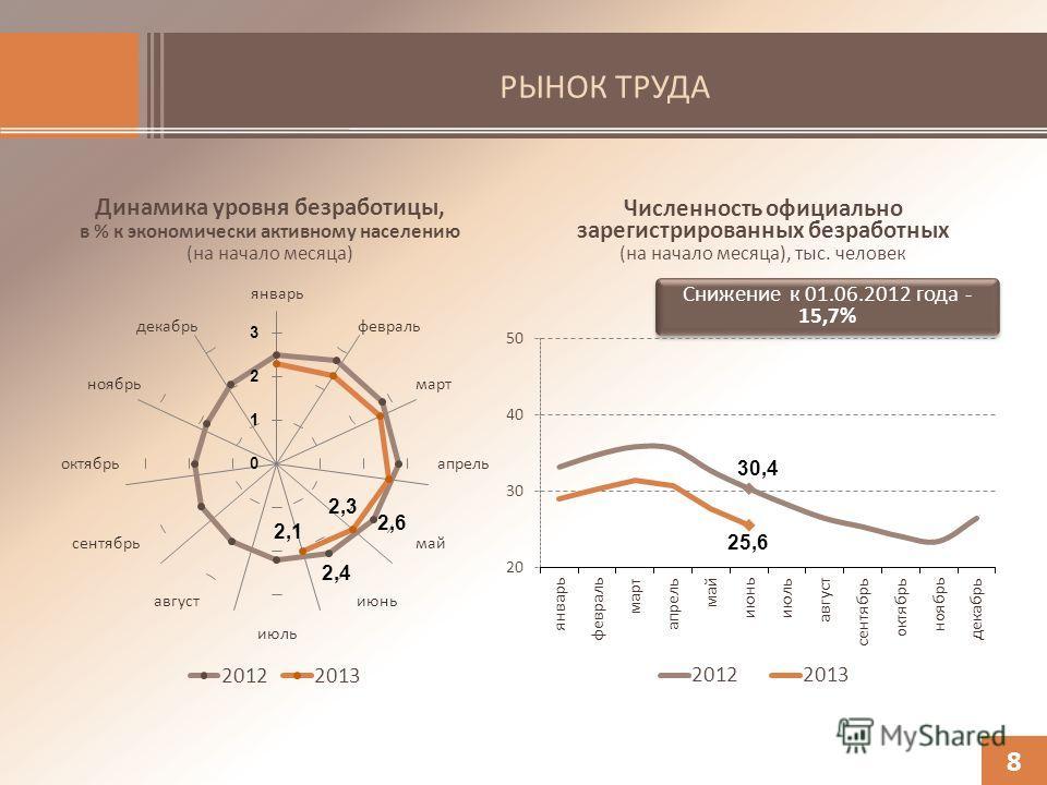 РЫНОК ТРУДА Динамика уровня безработицы, в % к экономически активному населению (на начало месяца) 8 Численность официально зарегистрированных безработных (на начало месяца), тыс. человек Снижение к 01.06.2012 года - 15,7%