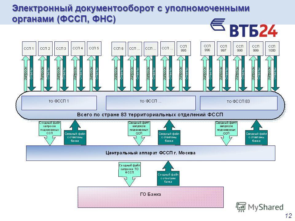 12 Электронный документооборот с уполномоченными органами (ФССП, ФНС)