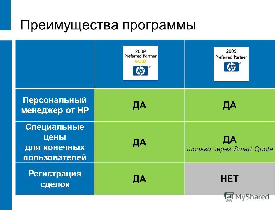 Преимущества программы Персональный менеджер от HP ДА Специальные цены для конечных пользователей ДА ДА только через Smart Quote Регистрация сделок ДАНЕТ