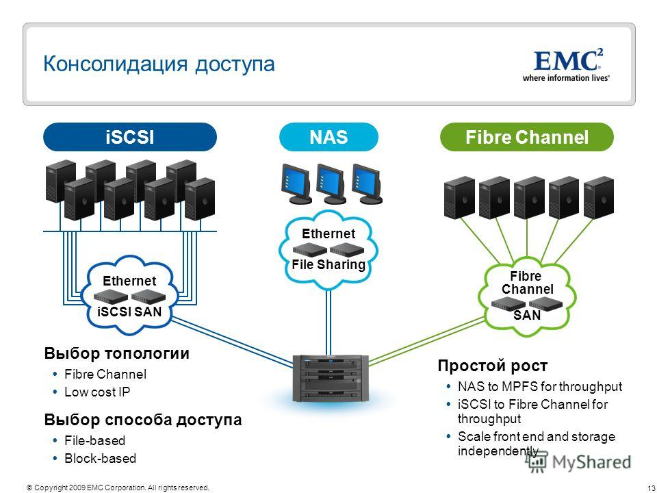 13 © Copyright 2009 EMC Corporation. All rights reserved. Консолидация доступа Fibre Channel SAN Fibre ChanneliSCSINAS Ethernet iSCSI SAN Выбор топологии Fibre Channel Low cost IP Выбор способа доступа File-based Block-based Простой рост NAS to MPFS