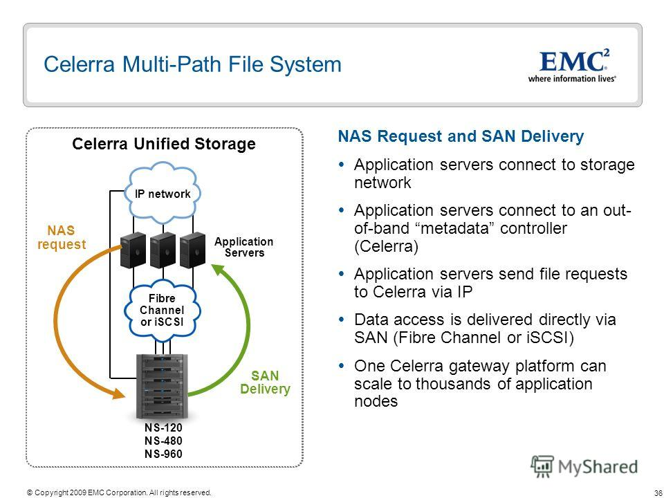 36 © Copyright 2009 EMC Corporation. All rights reserved. Celerra Gateway Application Servers SAN iSCSI/ Fibre Channel IP network NS-G2 NS-G8 Symmetrix or CLARiiON Celerra Multi-Path File System NAS Request and SAN Delivery Application servers connec