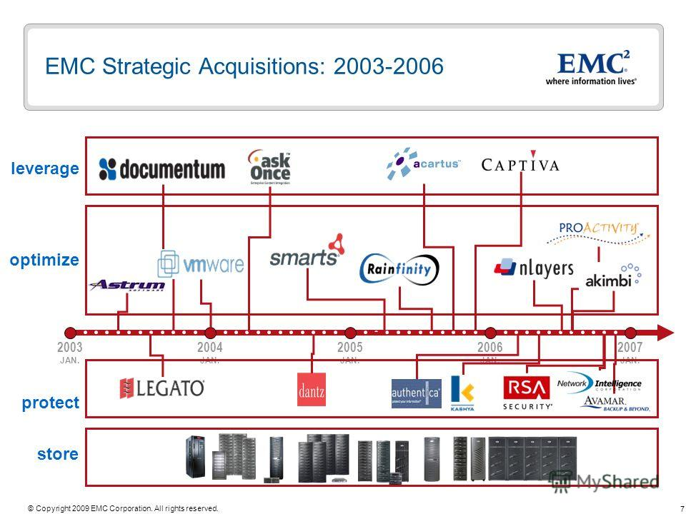 7 © Copyright 2009 EMC Corporation. All rights reserved. store protect optimize leverage 2003 JAN. EMC Strategic Acquisitions: 2003-2006 2005 JAN. 2006 JAN. 2007 JAN. 2004 JAN.