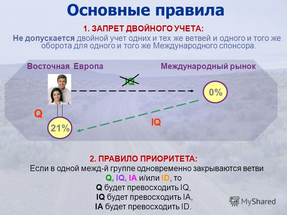 Основные правила 1. ЗАПРЕТ ДВОЙНОГО УЧЕТА: Не допускается двойной учет одних и тех же ветвей и одного и того же оборота для одного и того же Международного спонсора. Восточная Европа 21% 0% IQ QIQ 2. ПРАВИЛО ПРИОРИТЕТА: Если в одной межд-й группе одн