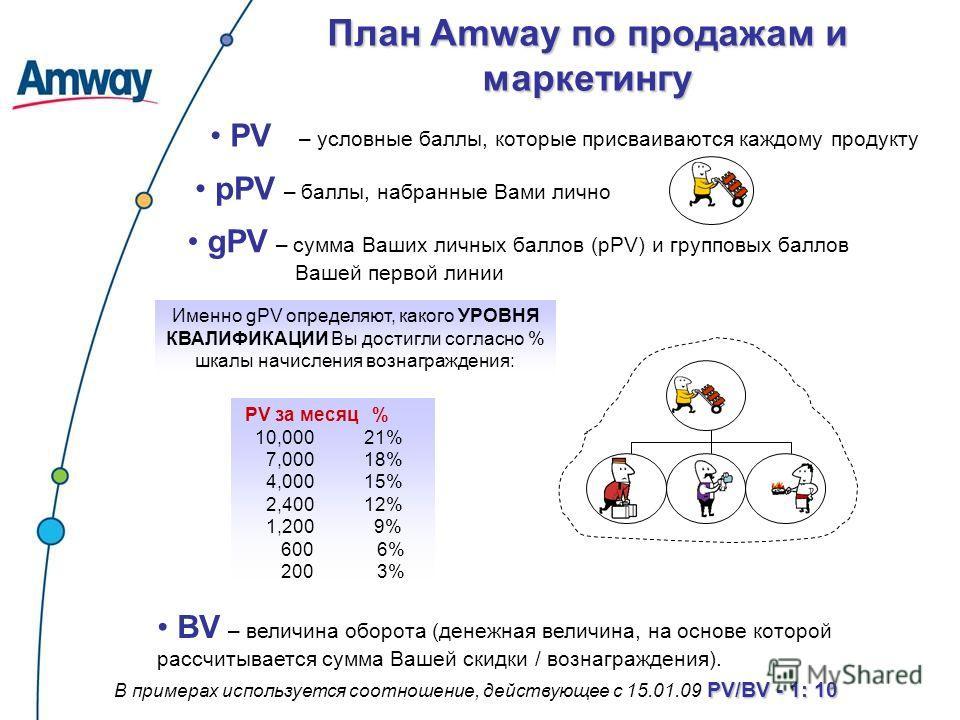 План Amway по продажам и маркетингу pPV – баллы, набранные Вами лично gPV – сумма Ваших личных баллов (pPV) и групповых баллов Вашей первой линии BV – величина оборота (денежная величина, на основе которой рассчитывается сумма Вашей скидки / вознагра