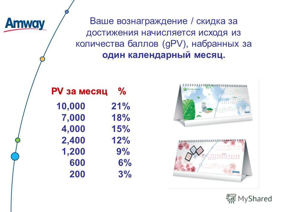 Ваше вознаграждение / скидка за достижения начисляется исходя из количества баллов (gPV), набранных за один календарный месяц. PV за месяц % 10,000 21% 7,000 18% 4,000 15% 2,400 12% 1,200 9% 600 6% 200 3%