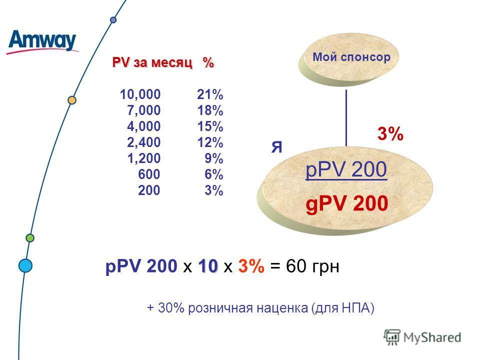 PV за месяц % 10,000 21% 7,000 18% 4,000 15% 2,400 12% 1,200 9% 600 6% 200 3% Мой спонсор 10 рPV 200 х 10 х 3% = 60 грн 3% Я gPV 200 pPV 200 + 30% розничная наценка (для НПА)