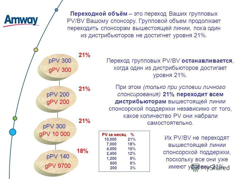 PV за месяц % 10,000 21% 7,000 18% 4,000 15% 2,400 12% 1,200 9% 600 6% 200 3% Переходной объём – это переход Ваших групповых PV/BV Вашому спонсору. Групповой объем продолжает переходить спонсорам вышестоящей линии, пока один из дистрибьюторов не дост