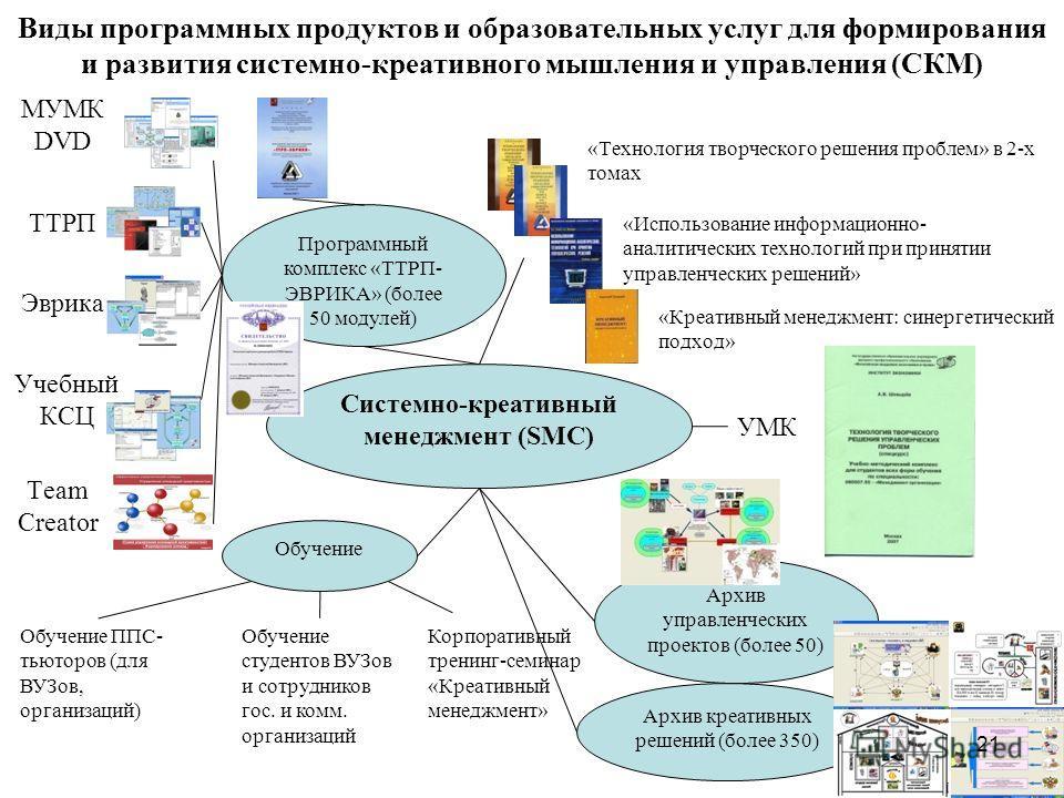 Виды программных продуктов и образовательных услуг для формирования и развития системно-креативного мышления и управления (СКМ) Системно-креативный менеджмент (SMC) Программный комплекс «ТТРП- ЭВРИКА» (более 50 модулей) МУМК DVD ТТРП Эврика Учебный К