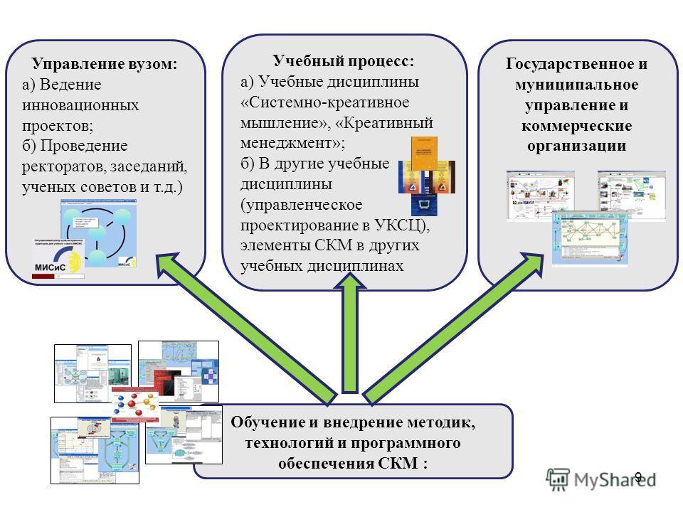 9 Обучение и внедрение методик, технологий и программного обеспечения СКМ : Учебный процесс: а) Учебные дисциплины «Системно-креативное мышление», «Креативный менеджмент»; б) В другие учебные дисциплины (управленческое проектирование в УКСЦ), элемент