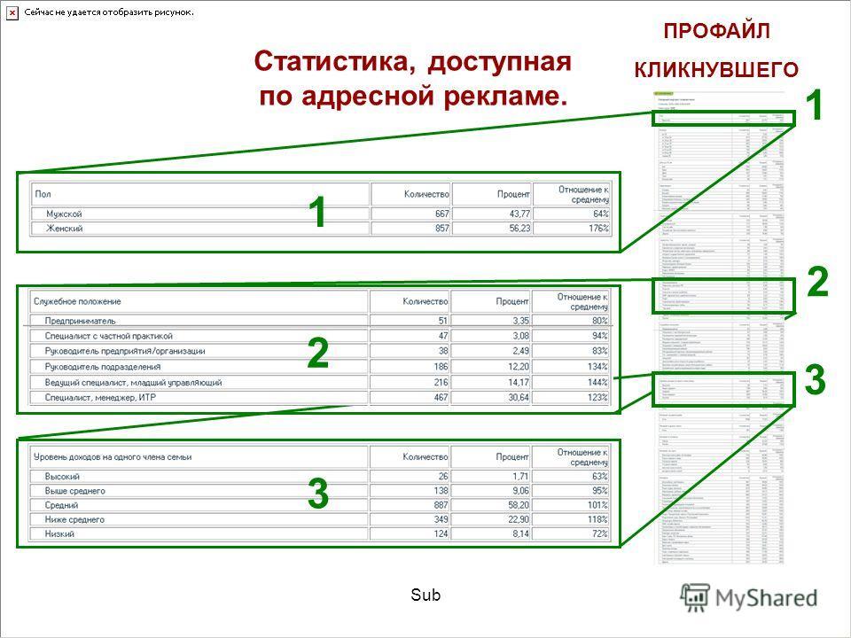 Sub Статистика, доступная по адресной рекламе. 1 ПРОФАЙЛ КЛИКНУВШЕГО 1 2 3 3 2 1