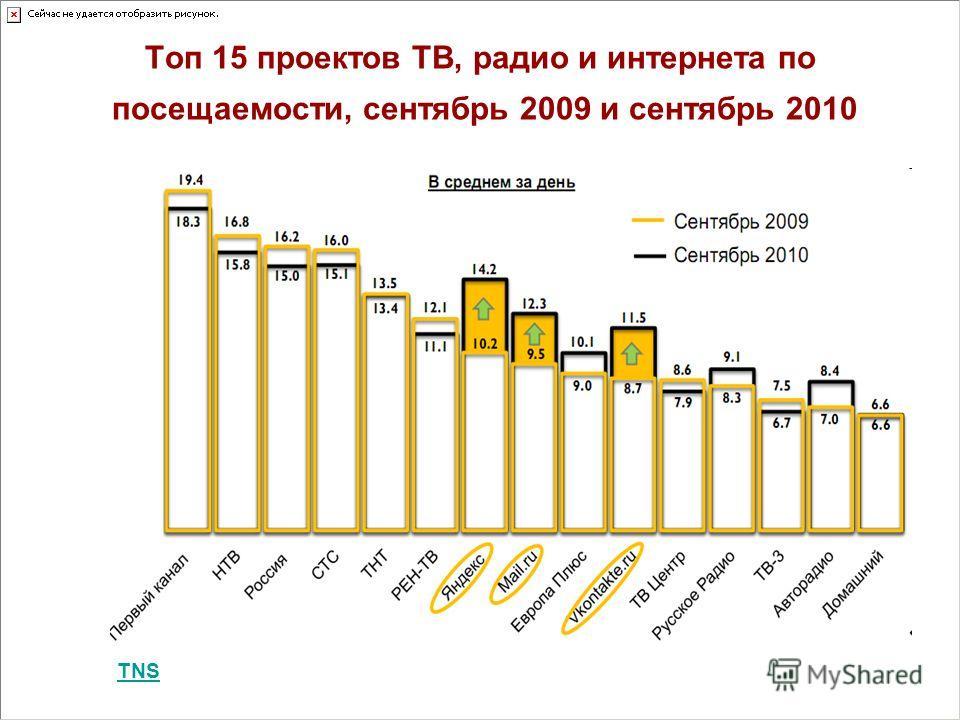 Топ 15 проектов ТВ, радио и интернета по посещаемости, сентябрь 2009 и сентябрь 2010 TNS