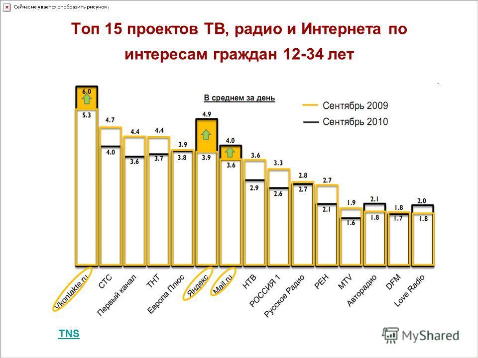 Топ 15 проектов ТВ, радио и Интернета по интересам граждан 12-34 лет TNS