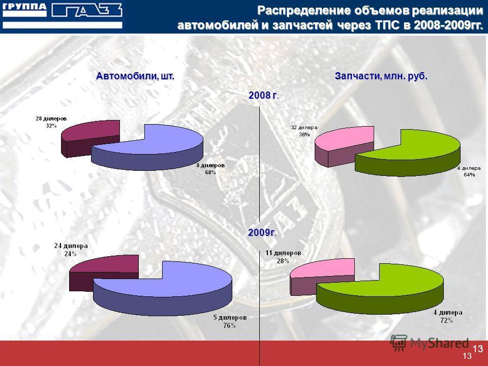 13 Распределение объемов реализации автомобилей и запчастей через ТПС в 2008-2009гг. 2008 г. 2009г. Автомобили, шт. Запчасти, млн. руб.