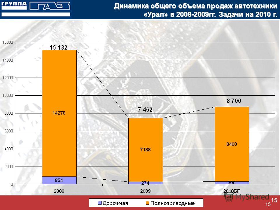 15 Динамика общего объема продаж автотехники «Урал» в 2008-2009гг. Задачи на 2010 г.