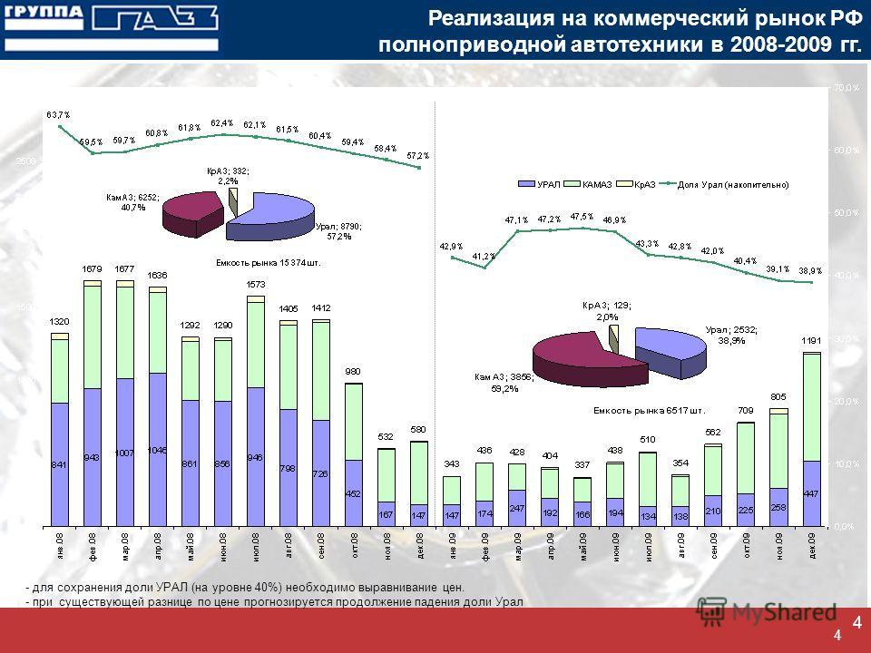 4 4 - для сохранения доли УРАЛ (на уровне 40%) необходимо выравнивание цен. - при существующей разнице по цене прогнозируется продолжение падения доли Урал Реализация на коммерческий рынок РФ полноприводной автотехники в 2008-2009 гг.