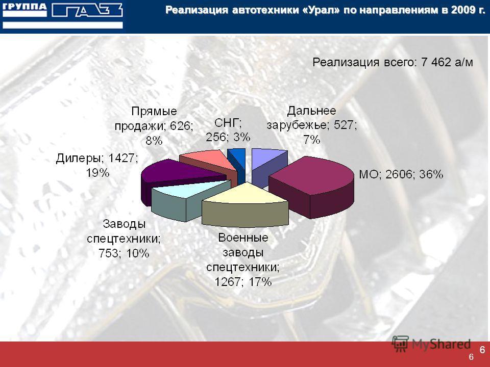 6 6 Реализация автотехники «Урал» по направлениям в 2009 г. Реализация всего: 7 462 а/м