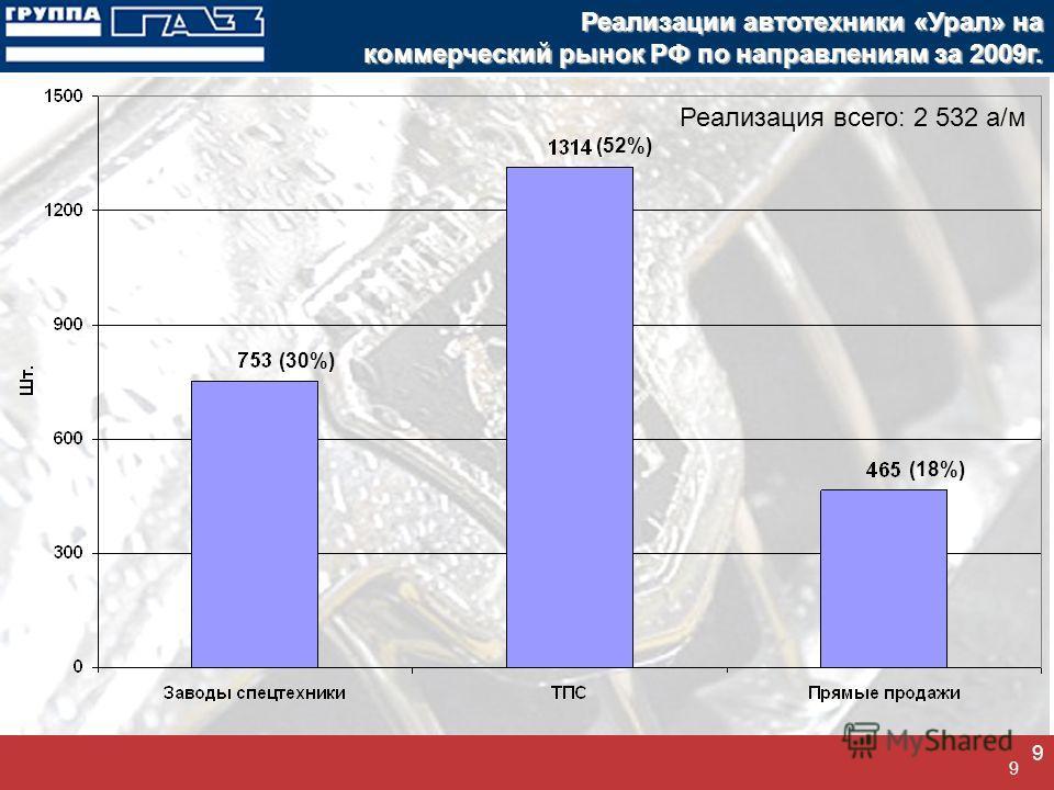 9 9 Реализации автотехники «Урал» на коммерческий рынок РФ по направлениям за 2009г. (30%) (52%) (18%) Реализация всего: 2 532 а/м