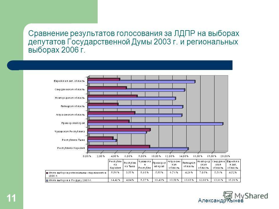 Александр Кынев 11 Сравнение результатов голосования за ЛДПР на выборах депутатов Государственной Думы 2003 г. и региональных выборах 2006 г.