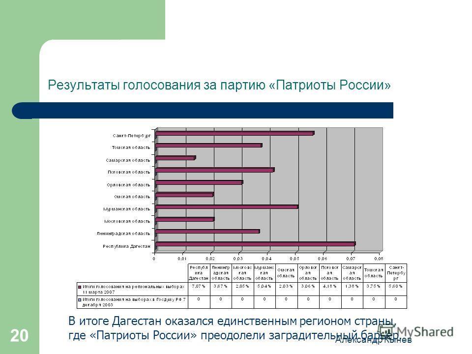 Александр Кынев 20 Результаты голосования за партию «Патриоты России» В итоге Дагестан оказался единственным регионом страны, где «Патриоты России» преодолели заградительный барьер.
