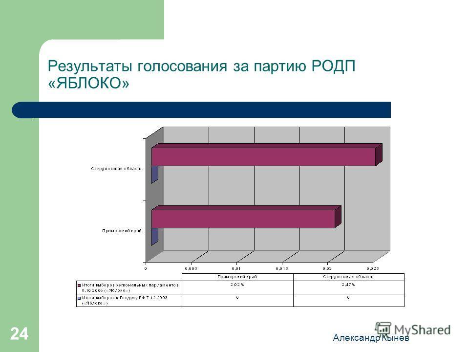 Александр Кынев 24 Результаты голосования за партию РОДП «ЯБЛОКО»