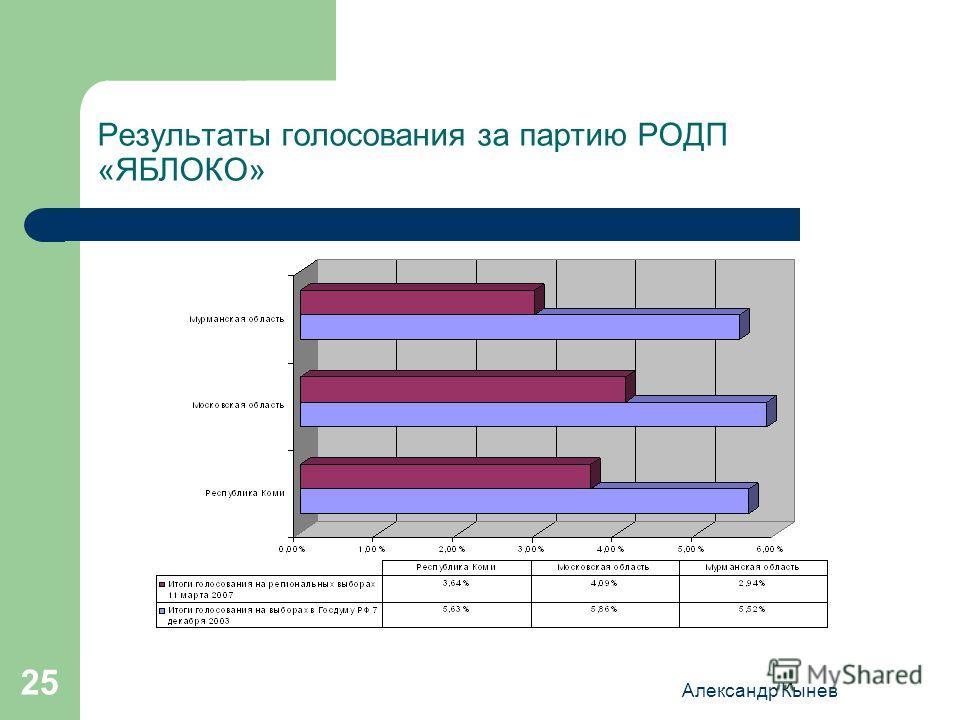 Александр Кынев 25 Результаты голосования за партию РОДП «ЯБЛОКО»