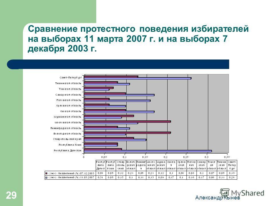 Александр Кынев 29 Сравнение протестного поведения избирателей на выборах 11 марта 2007 г. и на выборах 7 декабря 2003 г.
