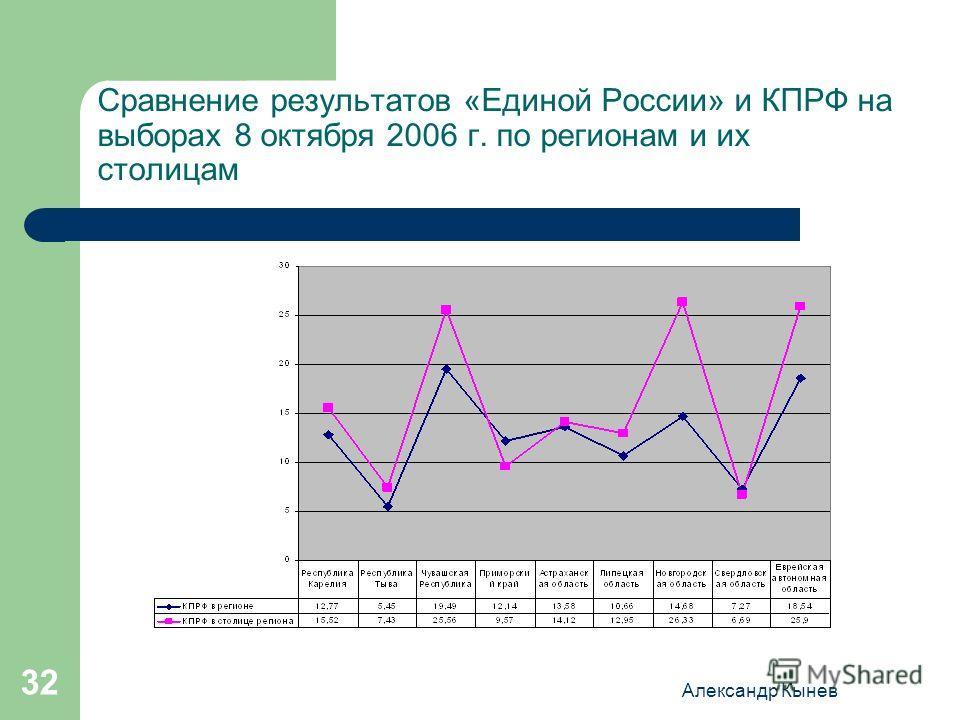 Александр Кынев 32 Сравнение результатов «Единой России» и КПРФ на выборах 8 октября 2006 г. по регионам и их столицам