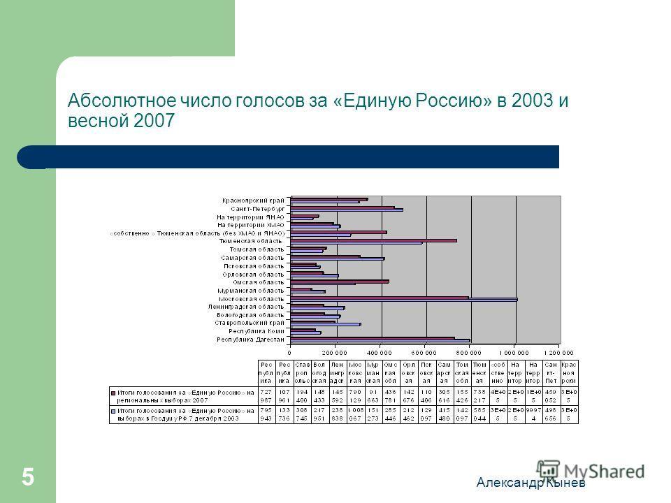Александр Кынев 5 Абсолютное число голосов за «Единую Россию» в 2003 и весной 2007