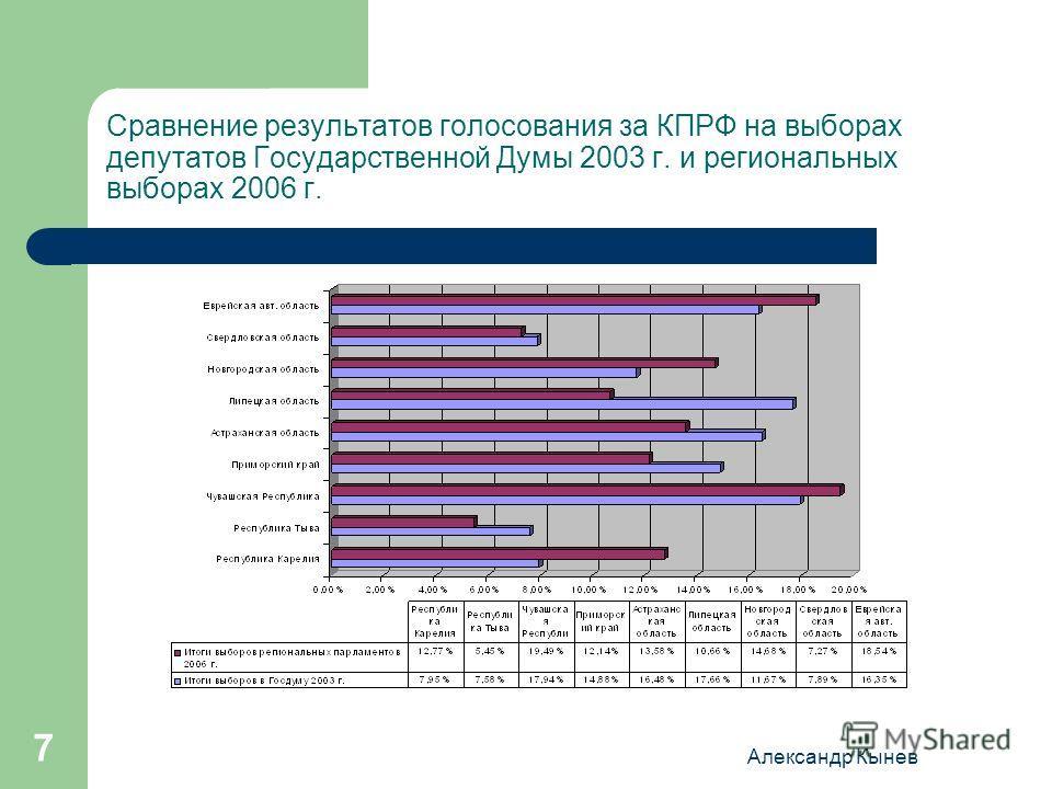Александр Кынев 7 Сравнение результатов голосования за КПРФ на выборах депутатов Государственной Думы 2003 г. и региональных выборах 2006 г.