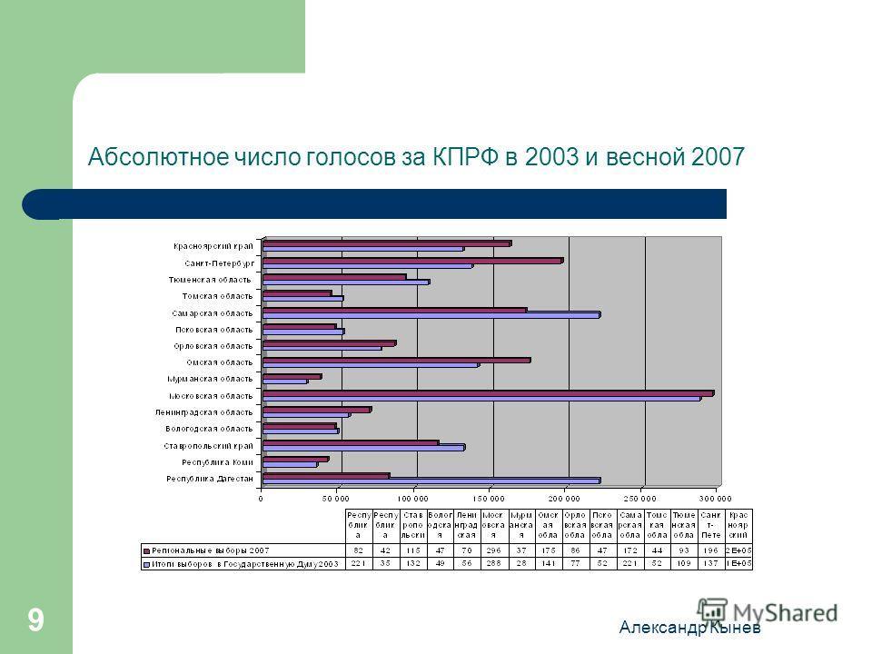 Александр Кынев 9 Абсолютное число голосов за КПРФ в 2003 и весной 2007