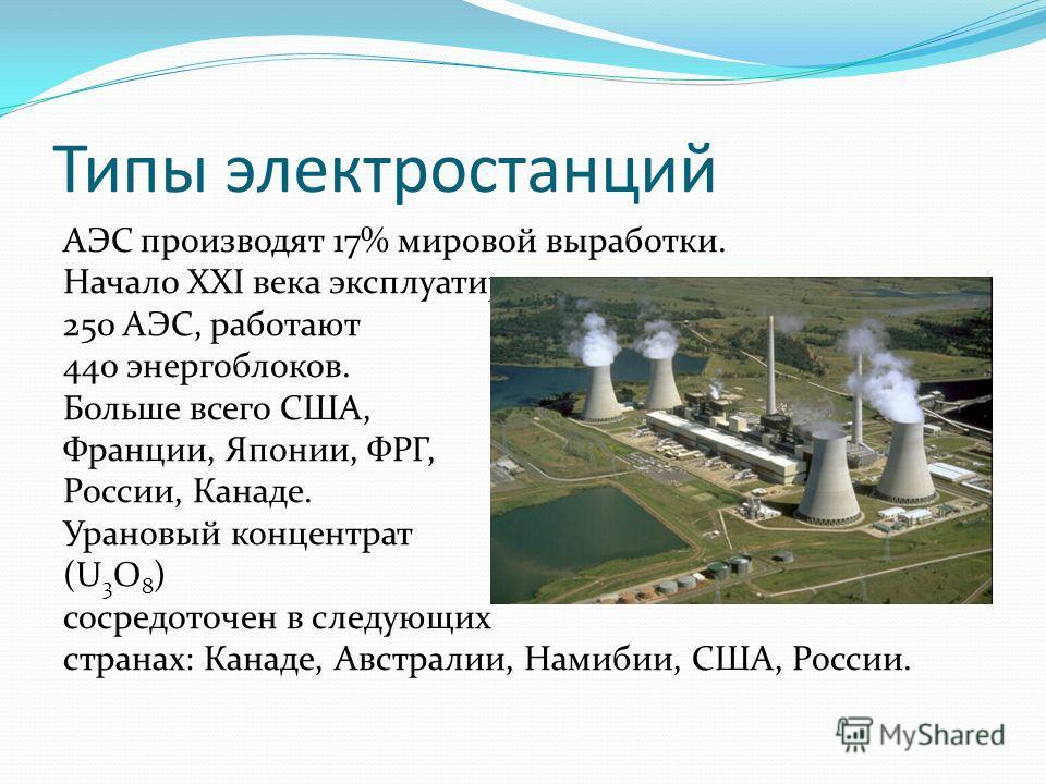 Типы электростанций АЭС производят 17% мировой выработки. Начало ХХI века эксплуатируется 250 АЭС, работают 440 энергоблоков. Больше всего США, Франции, Японии, ФРГ, России, Канаде. Урановый концентрат (U3O8)(U3O8) сосредоточен в следующих странах: К
