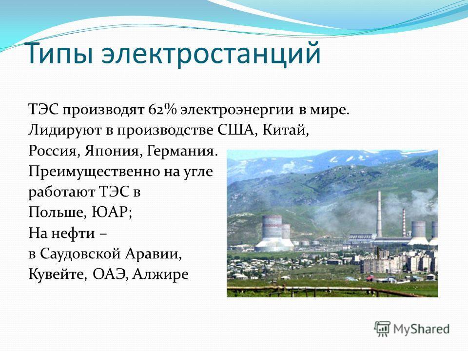 Типы электростанций ТЭС производят 62% электроэнергии в мире. Лидируют в производстве США, Китай, Россия, Япония, Германия. Преимущественно на угле работают ТЭС в Польше, ЮАР; На нефти – в Саудовской Аравии, Кувейте, ОАЭ, Алжире