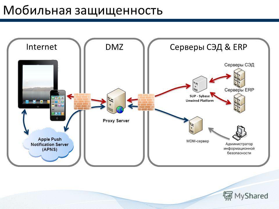 Internet DMZ Мобильная защищенность Серверы СЭД & ERP Apple Push Notification Server (APNS) Proxy Server