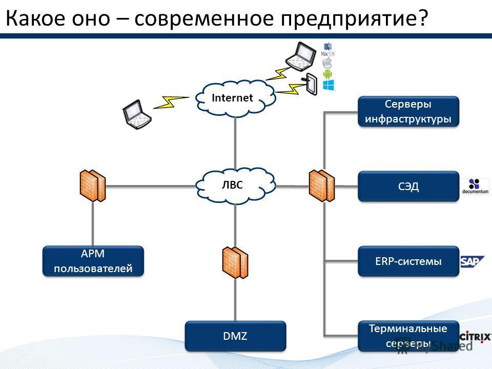 Какое оно – современное предприятие? Серверы инфраструктуры АРМ пользователей ЛВС Internet СЭД ERP-системы Терминальные серверы DMZ