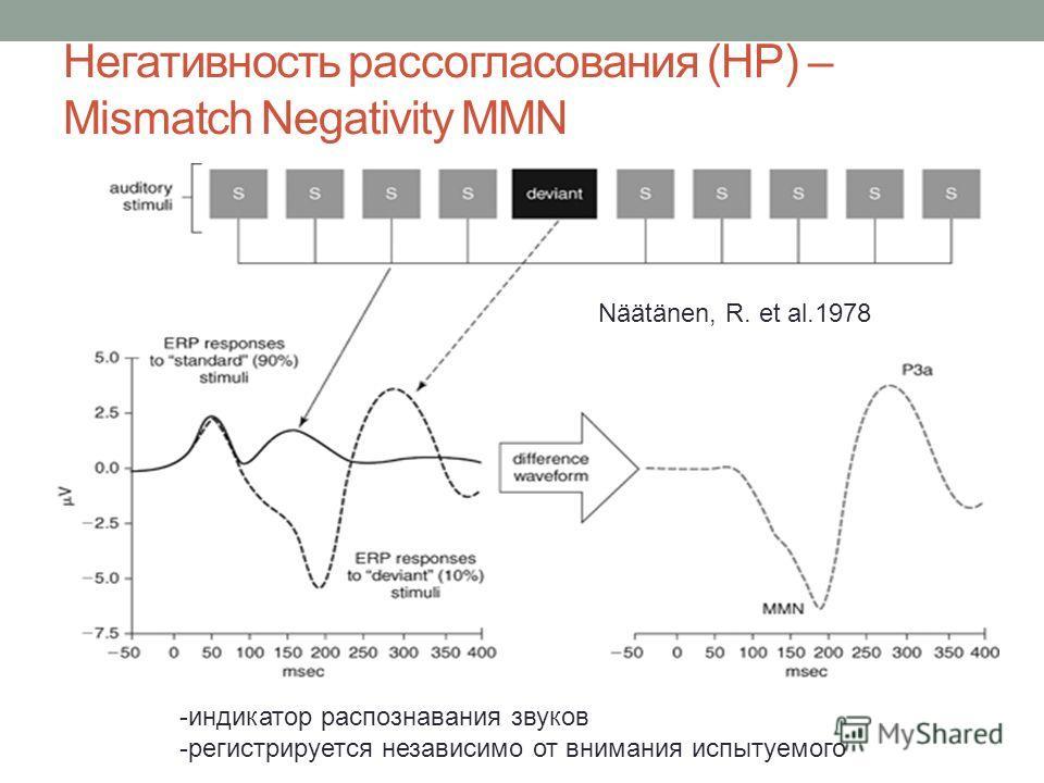 Негативность рассогласования (НР) – Mismatch Negativity MMN -индикатор распознавания звуков -регистрируется независимо от внимания испытуемого Näätänen, R. et al.1978