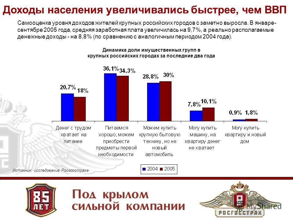 7 Самооценка уровня доходов жителей крупных российских городов с заметно выросла. В январе- сентябре 2005 года, средняя заработная плата увеличилась на 9,7%, а реально располагаемые денежные доходы - на 8,8% (по сравнению с аналогичным периодом 2004