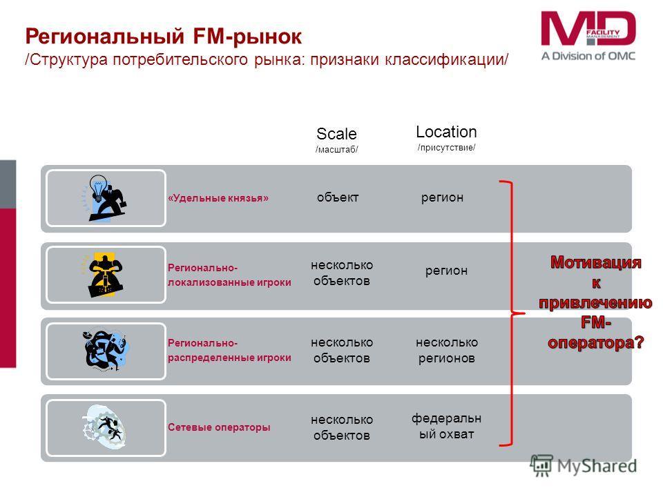 Региональный FM-рынок /Структура потребительского рынка: признаки классификации/ «Удельные князья» Регионально- локализованные игроки Регионально- распределенные игроки Сетевые операторы Scale /масштаб/ Location /присутствие/ объектрегион несколько о