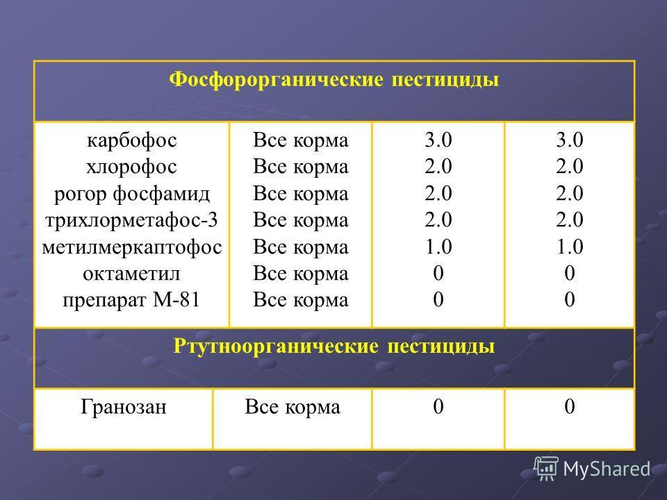 Фосфорорганические пестициды карбофос хлорофос рогор фосфамид трихлорметафос-3 метилмеркаптофос октаметил препарат М-81 Все корма 3.0 2.0 1.0 0 3.0 2.0 1.0 0 Ртутноорганические пестициды ГранозанВсе корма00