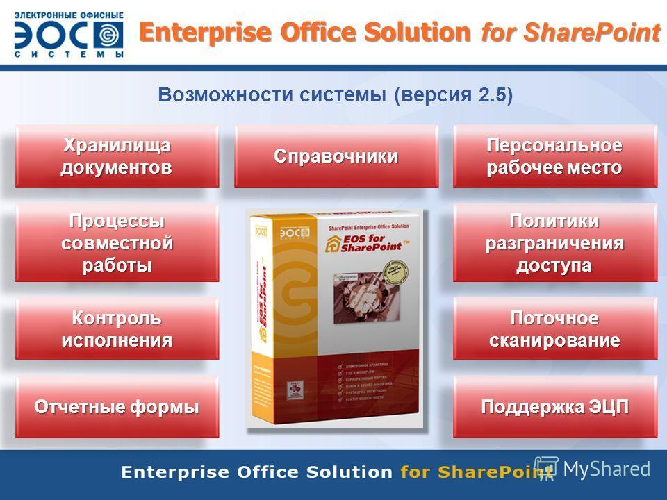 Enterprise Office Solution for SharePoint Хранилища документов Процессы совместной работы Контроль исполнения Политики разграничения доступа Поддержка ЭЦП Поточное сканирование Отчетные формы Персональное рабочее место СправочникиСправочники Возможно