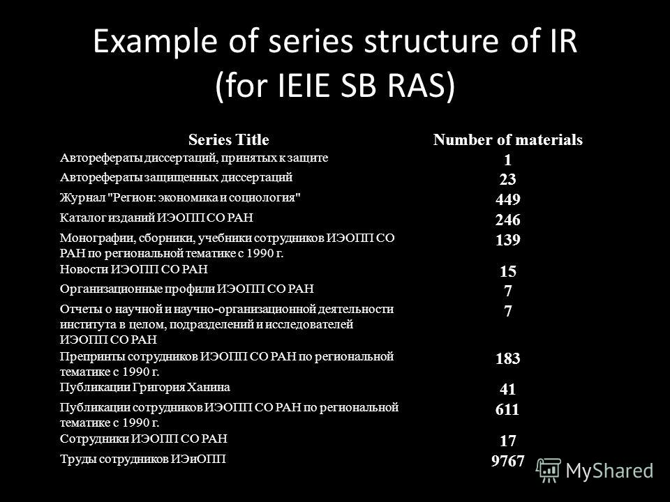 Example of series structure of IR (for IEIE SB RAS) Series TitleNumber of materials Авторефераты диссертаций, принятых к защите 1 Авторефераты защищенных диссертаций 23 Журнал