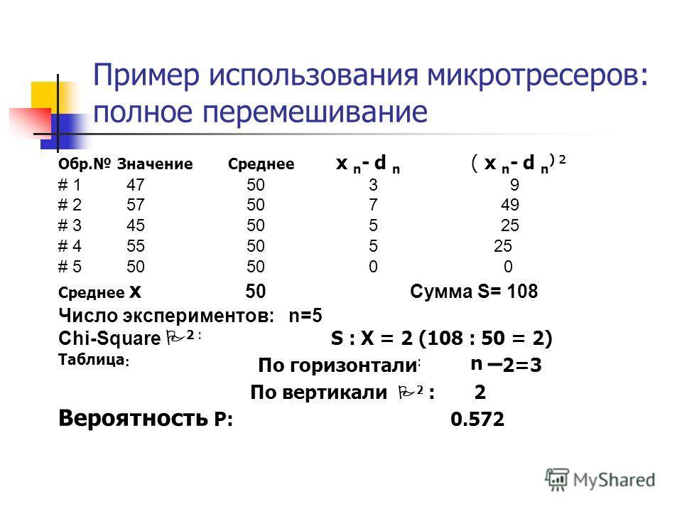 Пример использования микротресеров: полное перемешивание Обр. Значение Среднее x n - d n ( x n - d n ) ² # 147 50 3 9 # 257 50 7 49 # 345 50 5 25 # 455 50 5 25 # 550 50 0 0 Среднее x 50 Сумма S= 108 Число экспериментов: n=5 Chi-Square 2 : S : X = 2 (