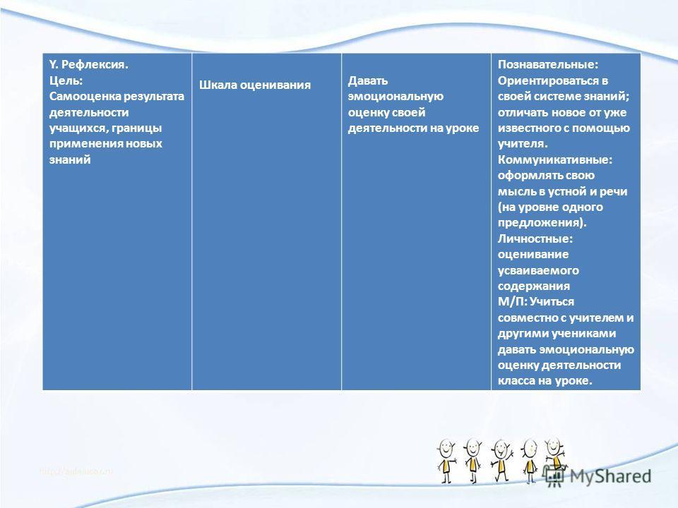 Y. Рефлексия. Цель: Самооценка результата деятельности учащихся, границы применения новых знаний Шкала оценивания Давать эмоциональную оценку своей деятельности на уроке Познавательные: Ориентироваться в своей системе знаний; отличать новое от уже из