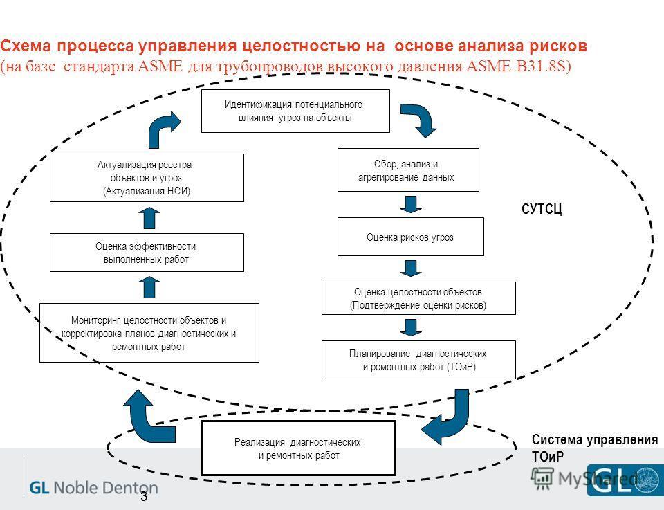 3 Схема процесса управления целостностью на основе анализа рисков (на базе стандарта ASME для трубопроводов высокого давления ASME B31.8S) Идентификация потенциального влияния угроз на объекты Сбор, анализ и агрегирование данных Оценка рисков угроз О