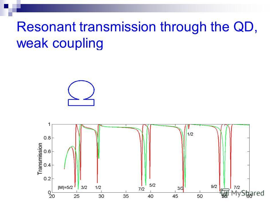 Resonant transmission through the QD, weak coupling