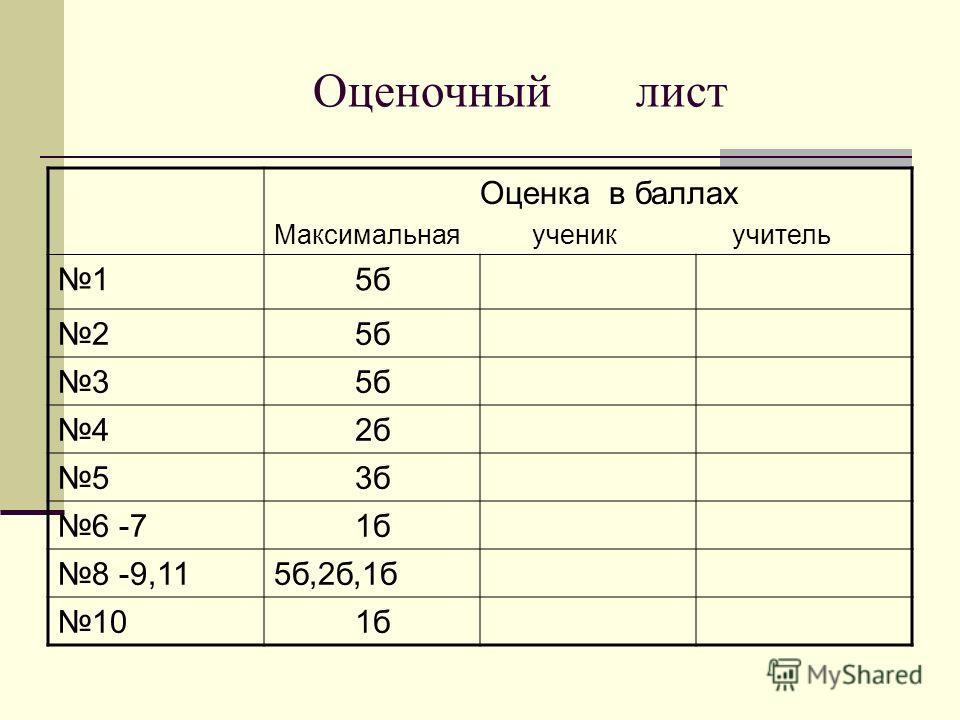Оценочный лист Оценка в баллах Максимальная ученик учитель 15б 2 3 42б 53б 6 -71б 8 -9,115б,2б,1б 101б